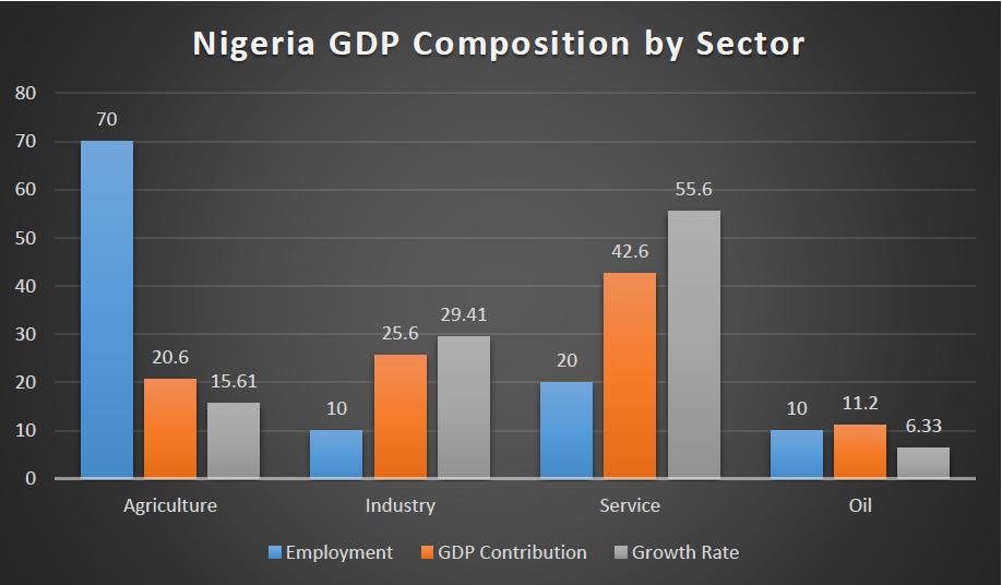 Nigeria forex parallel market