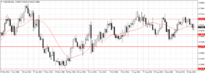 Forex Weekly Outlook October 10-14