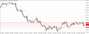 Forex Weekly Outlook November 28 - December 2