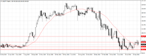 Forex Weekly Outlook November 7-11