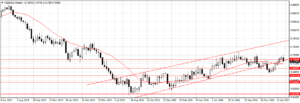 Forex Weekly Outlook February 13-17