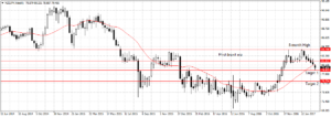 Forex Week Outlook March 13-17
