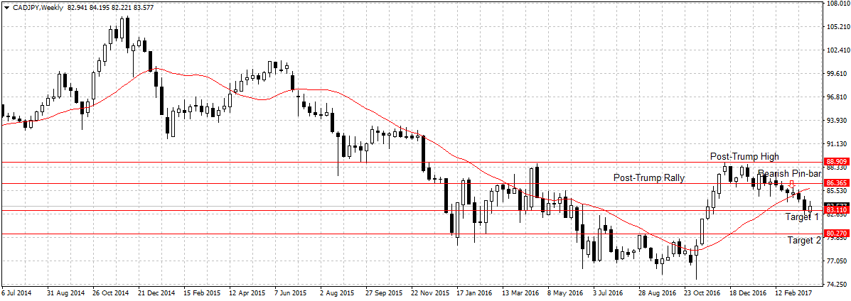 Forex Weekly Outlook April 3-7