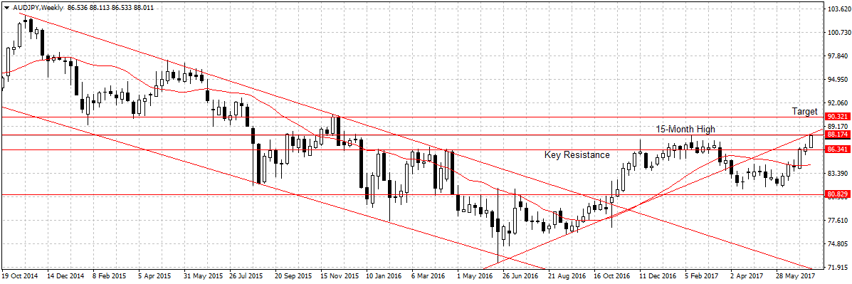 Forex Weekly Outlook July 17-21
