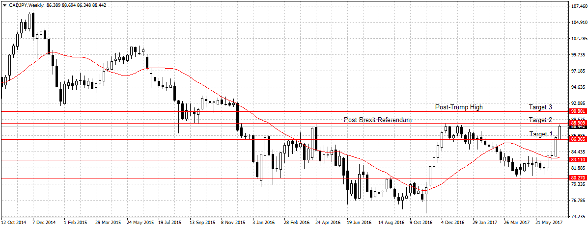 Forex outlook weekly