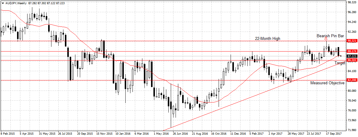 AUDJPY Weekly Outlook October 30 – November 3