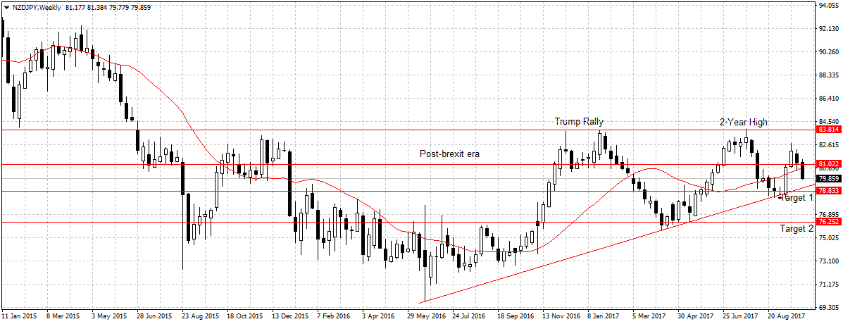 Forex Weekly Outlook October 9-13