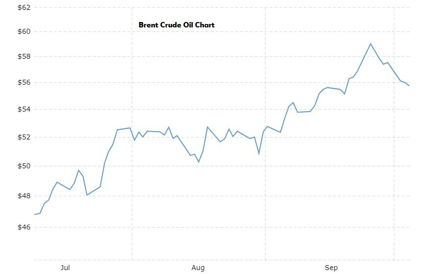 Samed Olukoya Blog Brent Crude Oil Plunges To 55 A Barrel Amid