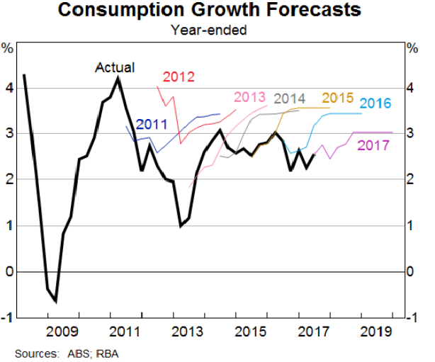Australia Consumption