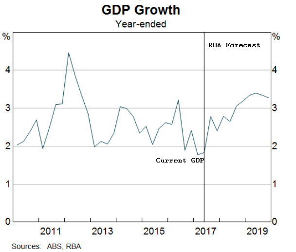 Australia GDP Growth forecast