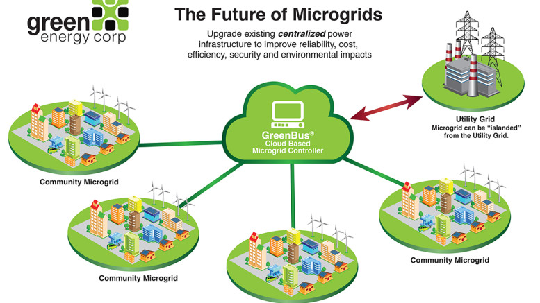 Future of Microgrids art