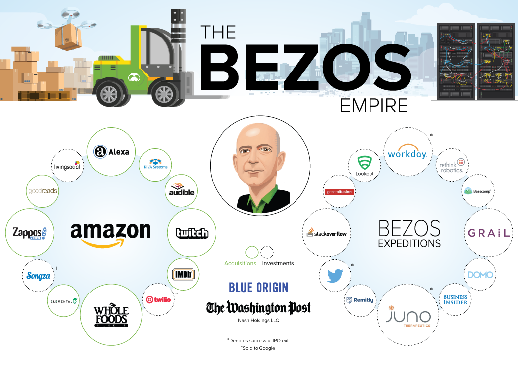 Bezos acquisitions in picture.