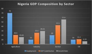 Nigeria real