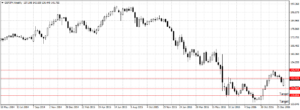Forex Weekly Outlook January 23-27