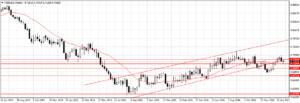 Forex Weekly Outlook February 20-24