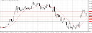 Forex Weekly Outlook February 6-10