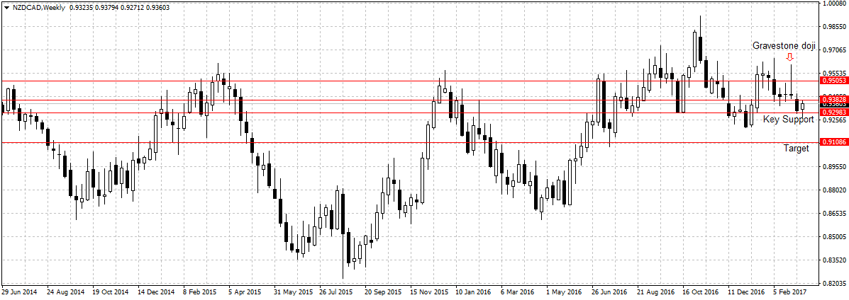 Forex Weekly Outlook March 20-24