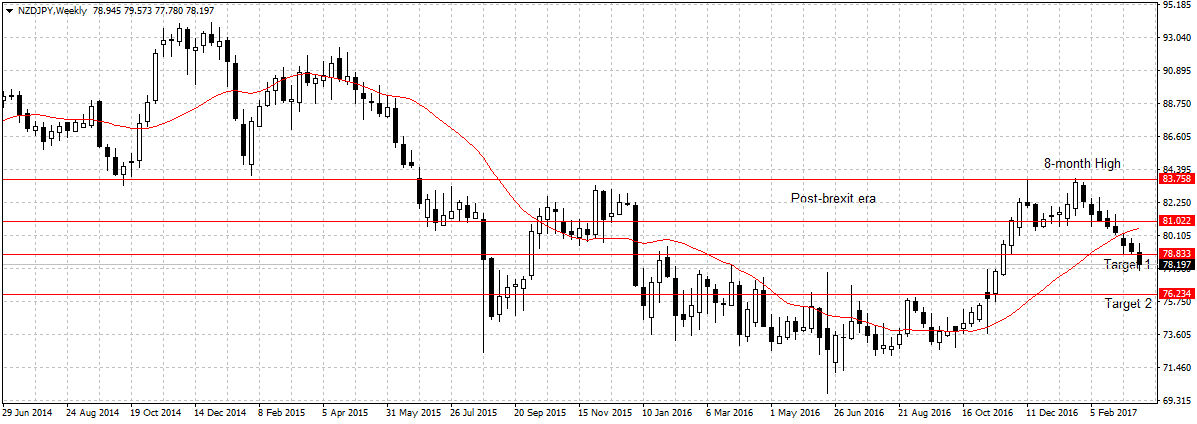 Forex Weekly Outlook March 27 – 31