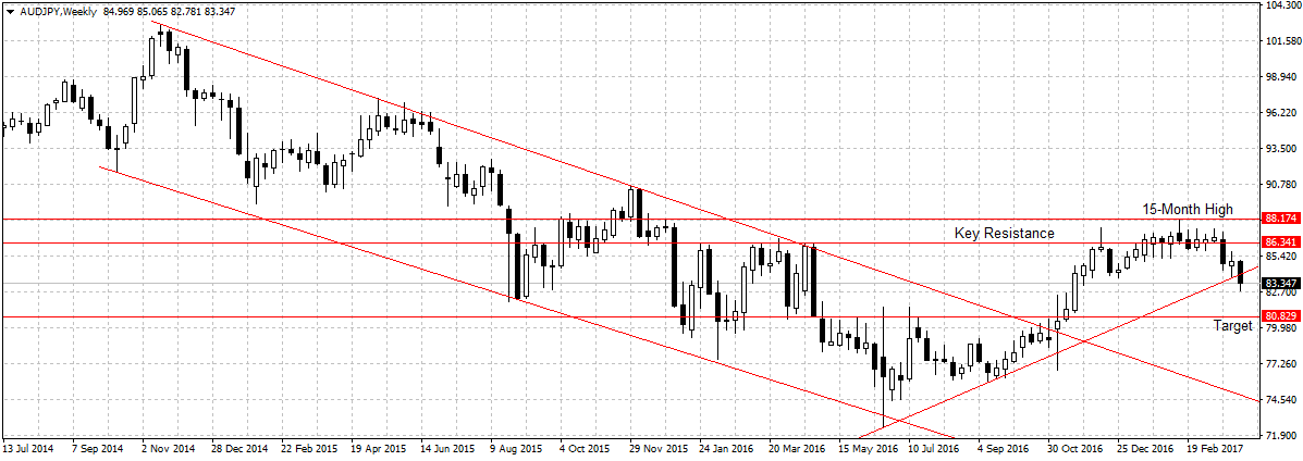 Forex Weekly Outlook April 10-14