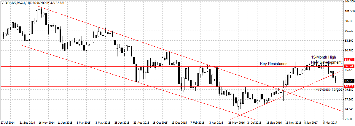 Forex Weekly Outlook April 24-28