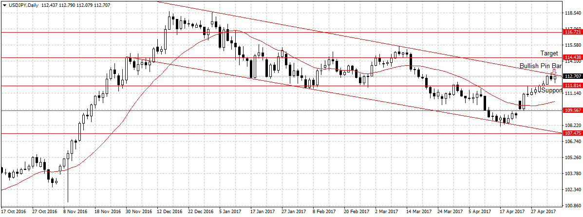 Forex Weekly Outlook May 8-12