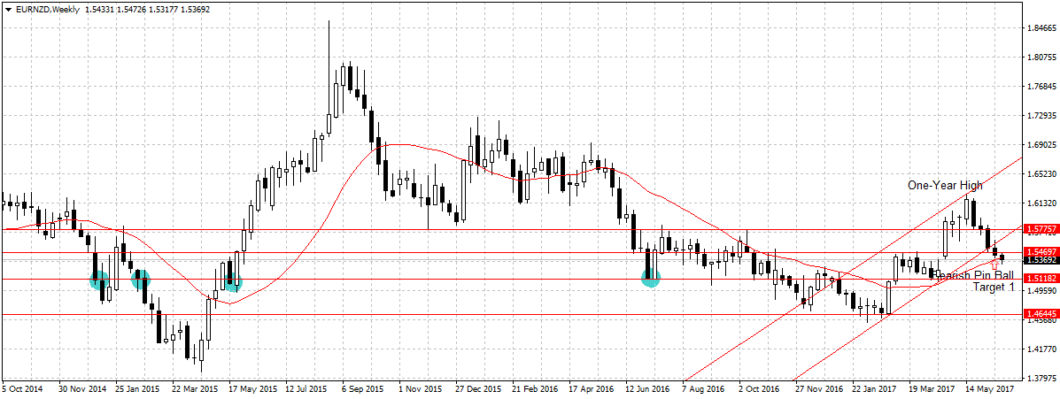 EURNZD Weekly Outlook June 26-30