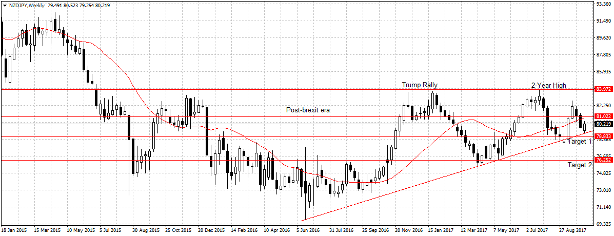 Forex Weekly Outlook October 16-20