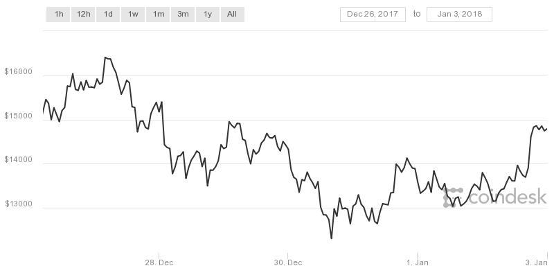 coindesk-bpi-chart (1)