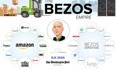 Jeff Bezos companies
