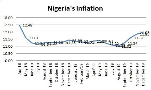 Nigerias inflation