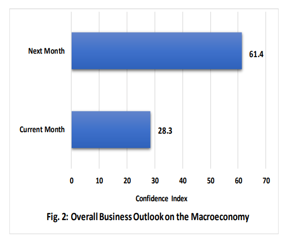 Overall business outlook
