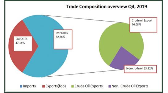 trade composition