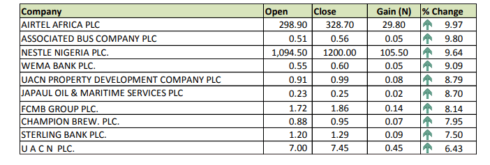 top gainers 1