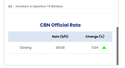 CBN official rate