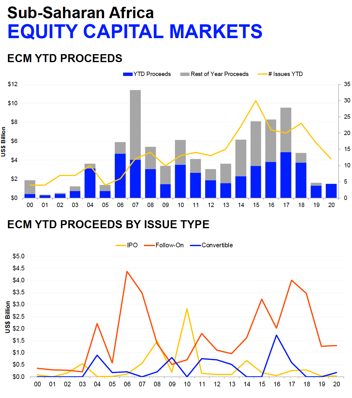 Africa's equity capital market