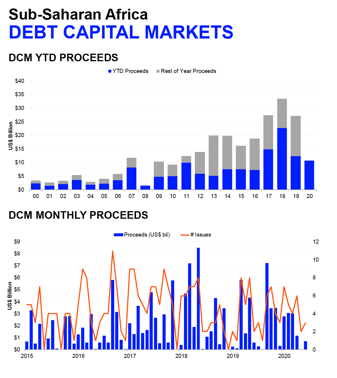 Africa's Debt Capital Market Q1, 2020