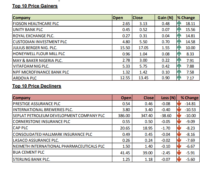 stock market top 10 gainers