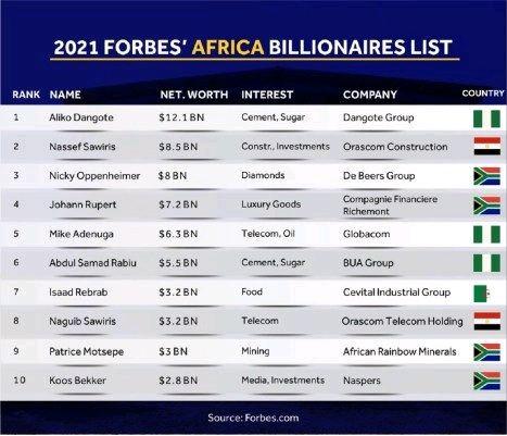 Forbes Africa's billionaires list