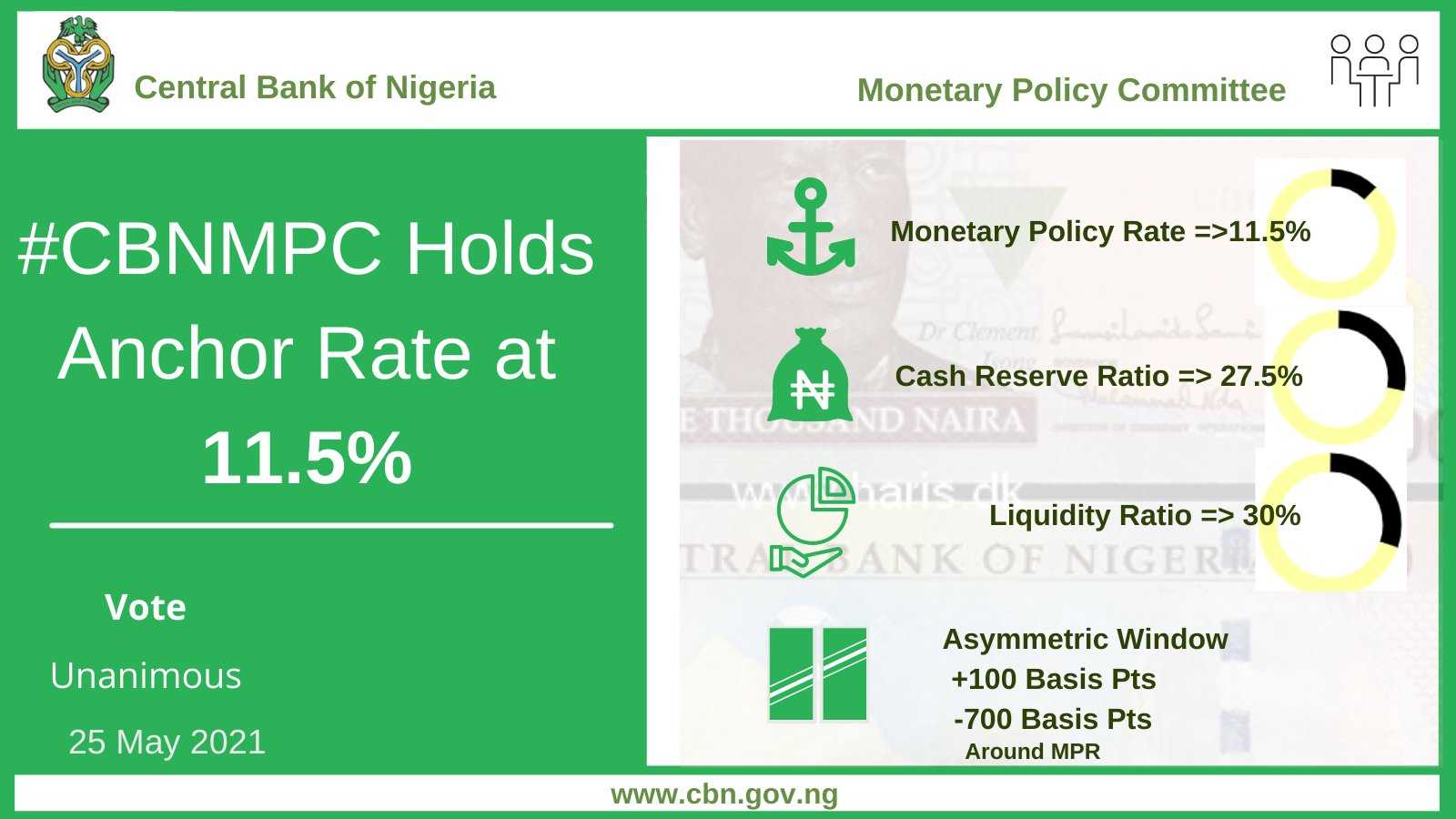 Nigeria's Monetary Policy Rate - Investors King