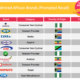 Top 100 most admired African Brands - Investors King
