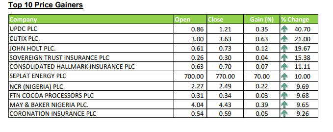 Top gainers - Investors King