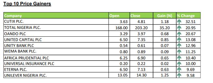 Stock Gainers - Investors King