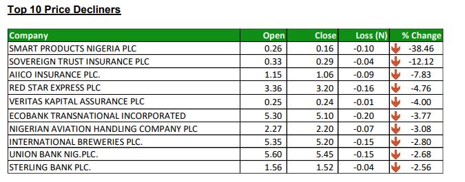 Stock Losers - Investors King