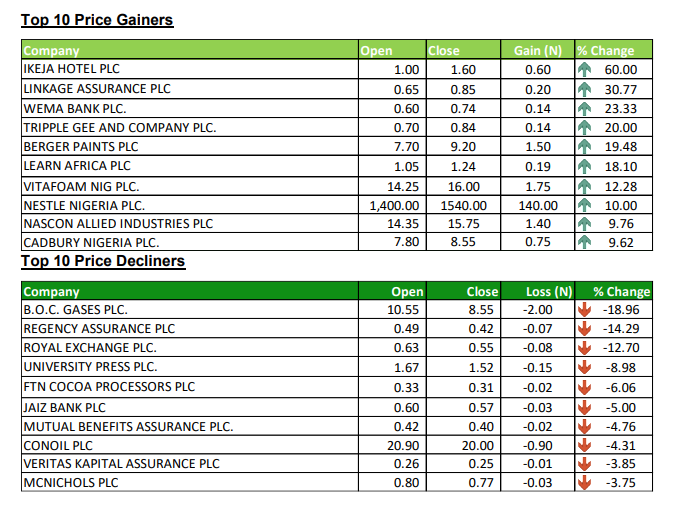 Top Stock Gainers and Losers - Investors King