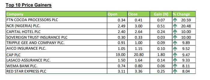 Nigerian Exchange Limited Top Gainers This Week - Investors King