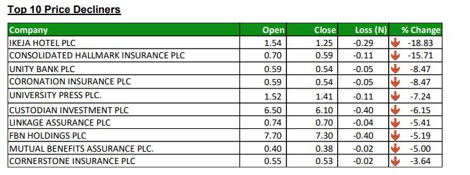 Nigerian Exchange Limited Top Losers - Investors King