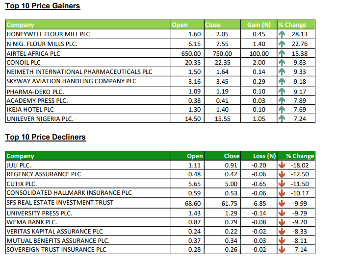 Stock gainers and losers - Investors King