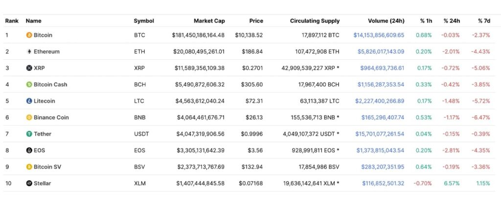 Top 10 Crypto By Market Capitalization in August 2019- Investors King