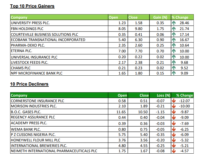 Top Trades - Investors King